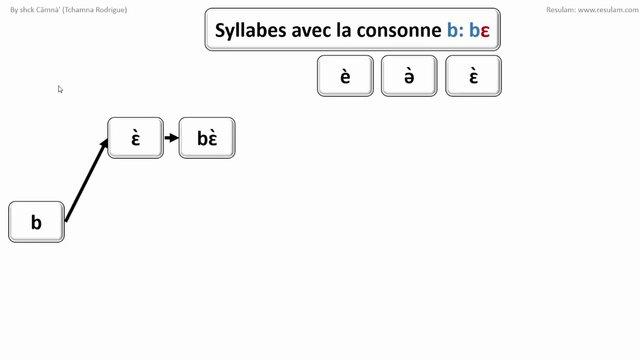 Alphabet General des Langues Camerounaises