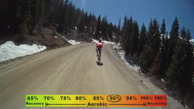 Rocky Mountain Group Ride 1: Cottonwood Pass