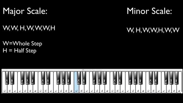 02 - Minor Scales For Electronic Dance Music