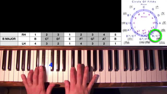 11 The Major Scales