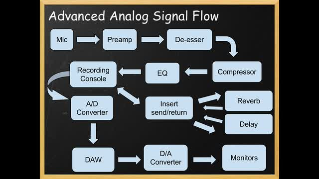 06 Advanced Signal Flow