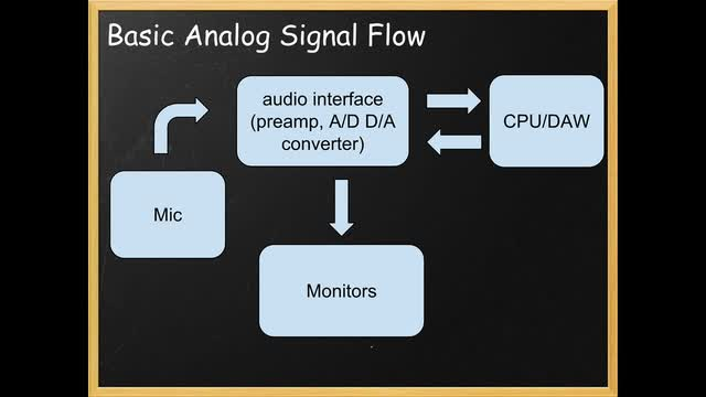 05 Basic Analog Signal Flow