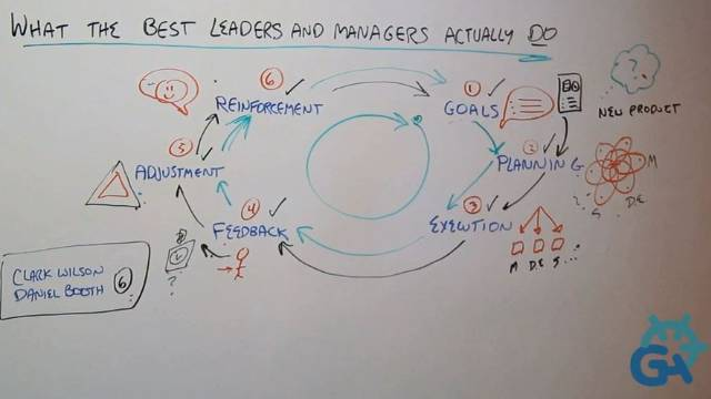What the Best Leaders and Managers Actually Do