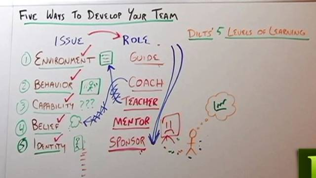 Five Ways to Develop Your Team