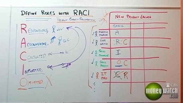 Define Roles with RACI