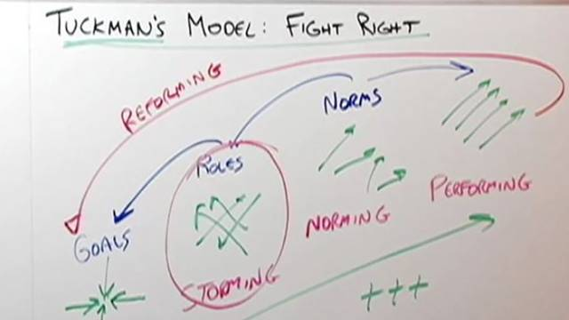 Fight Right! Tuckman's Model